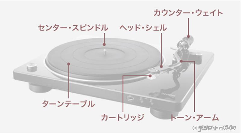 オーディオシステムの変遷 レコードプレーヤー各部名称
