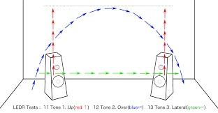 オーディオシステムの変遷 LEDR 音源が 赤:上方移動 青:弧移動 緑:水平移動