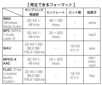 オーディオシステムの変遷 DENON DNP-F109 再生可能フォーマット