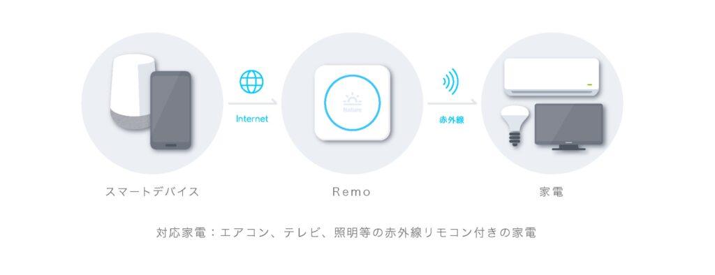 オーディオ シアタールーム スマートリモコン化 SwitchBot Nature Remo オーディオ スマート化  Nature Remo の仕組み
