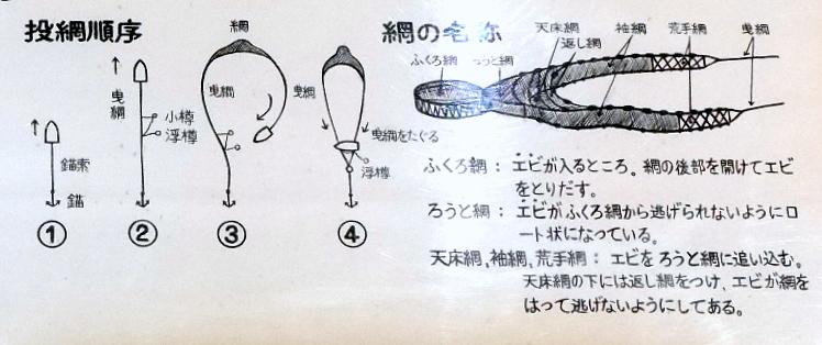 手繰網の図説 @渚の博物館